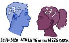 73% of Athletes of the Week were male athletes and 27% were female athletes during the 2019-20 school year.
