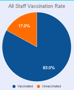This pie chart was shown by District Administrators at the School Board Meeting. It shows the vaccination rates for all staff and faculty across the district.